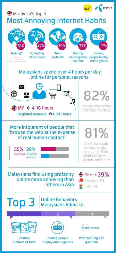 Infografik-Telenor-kelakuan-internet-penduduk-Malaysia
